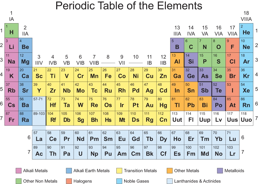 Periodic table collins freedom to teach for 10 elements of the periodic table
